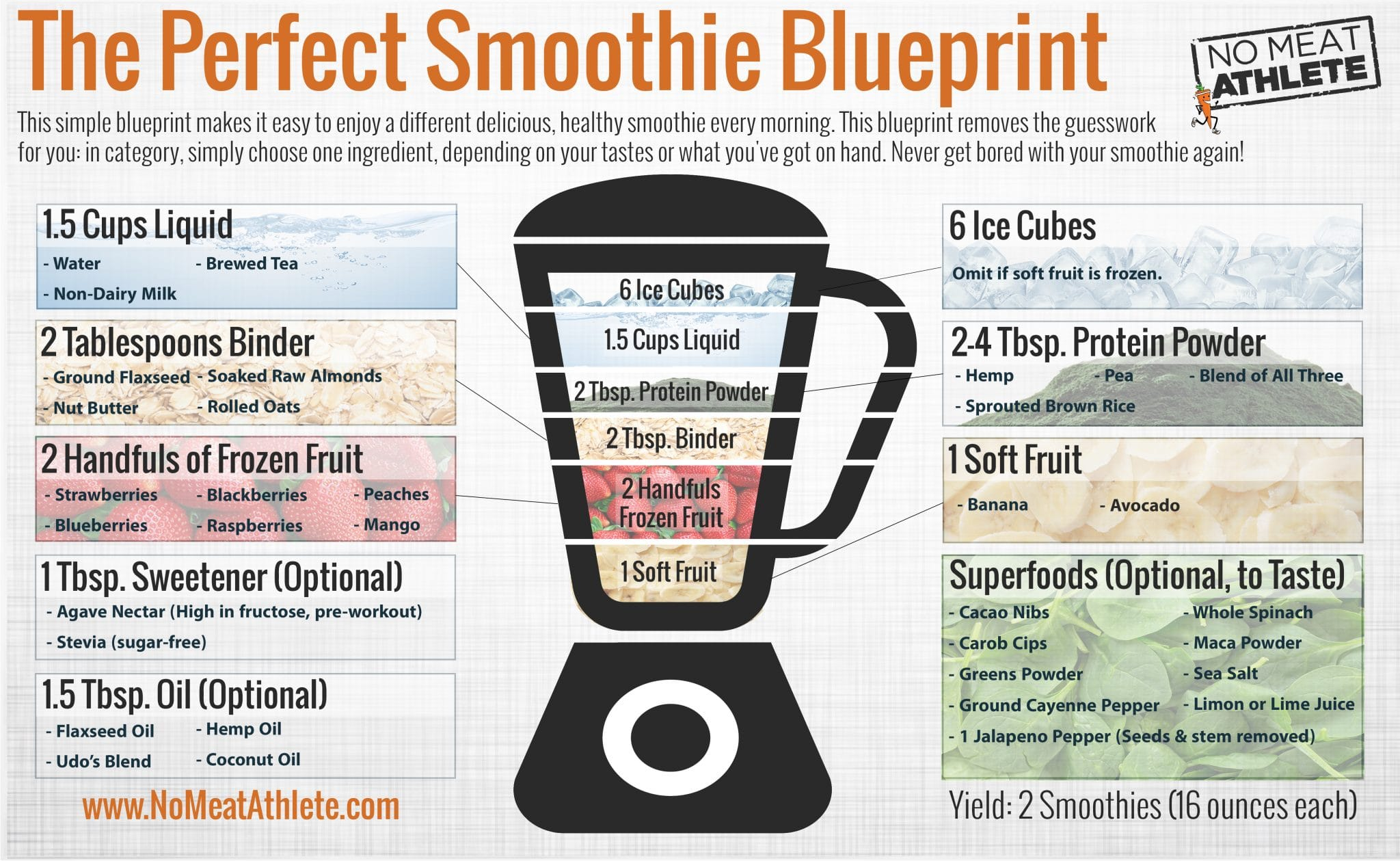 How to make a smoothie blender icon malvernweather Choice Image