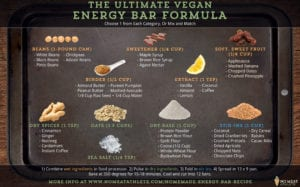 The Ultimate Energy Bar Formula Graphic